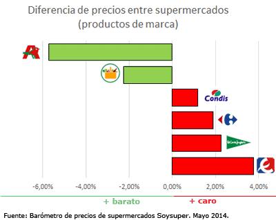 supermercados baratos españoles